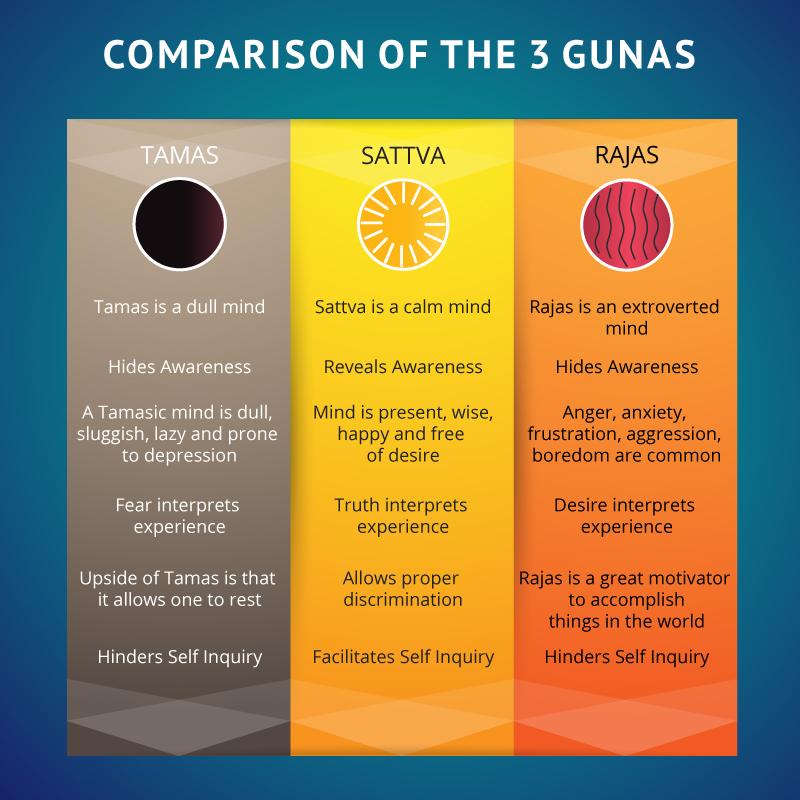 sattva-rajas-tamas-comparison